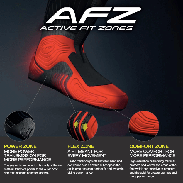active fit zone
