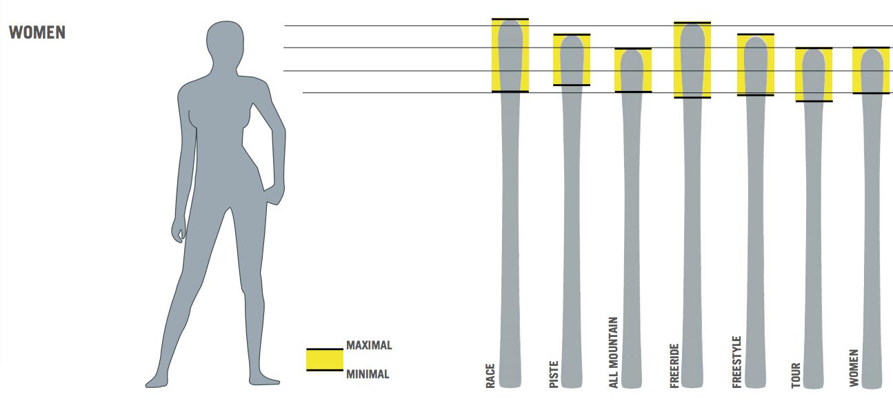jaką długość nart wybrać dla kobiet