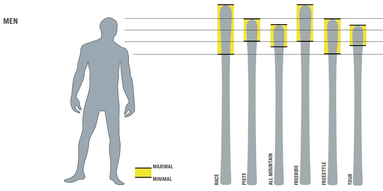jaką długość nart wybrać dla mężczyzn